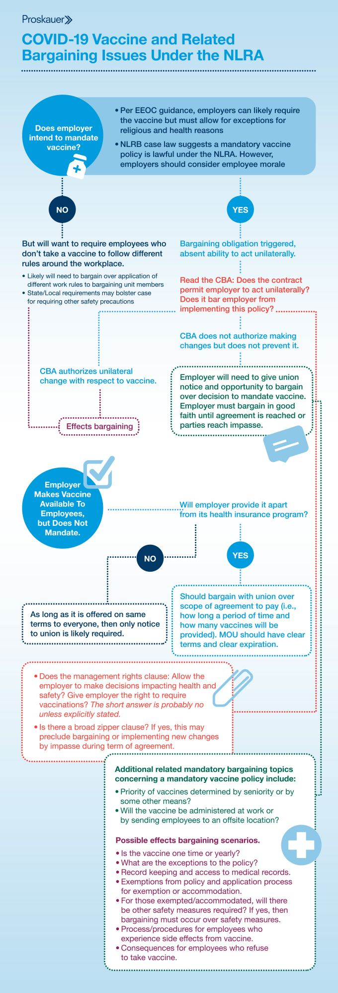 Infograohic on COVID Vaccine and CBA